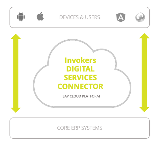 invokers Digital Services Connector